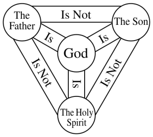 Shield-Trinity-Scutum-Fidei-English