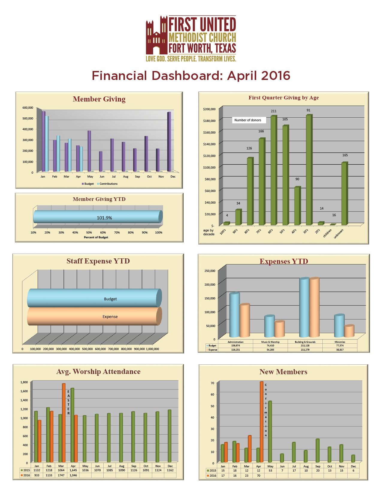 2016 Financial Dashboard_April